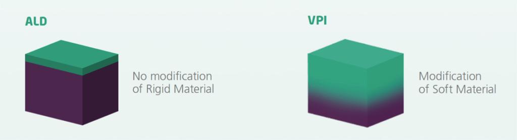 Vapor Phase Infiltration VPI